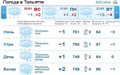 скриншот с сайта gismeteo.ru